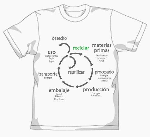 Ejemplo ciclo de vida de una camiseta.