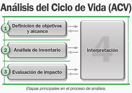 Etapas del análisis del ciclo de vida (ACV)