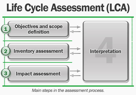 Main steps in Life Cycle Assessment (LCA)