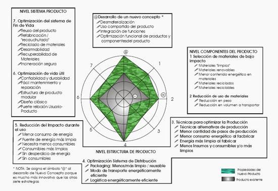 Ecodesign Ecological Design